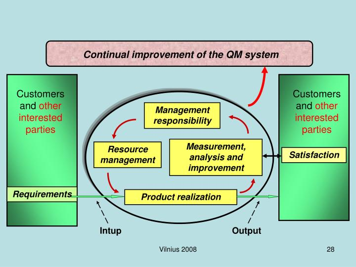 Continual improvement of the QM system