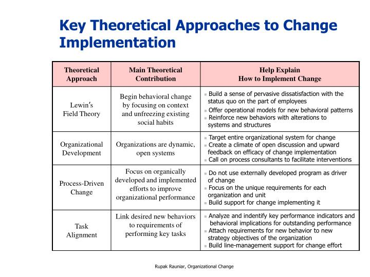 Key Theoretical Approaches to Change Implementation
