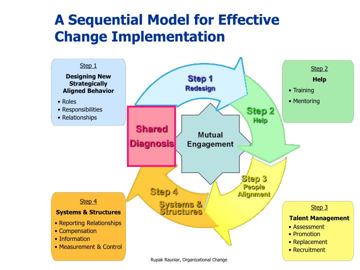 A Sequential Model for Effective Change Implementation