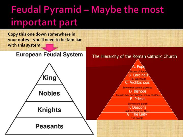 Feudal Pyramid – Maybe the most important part