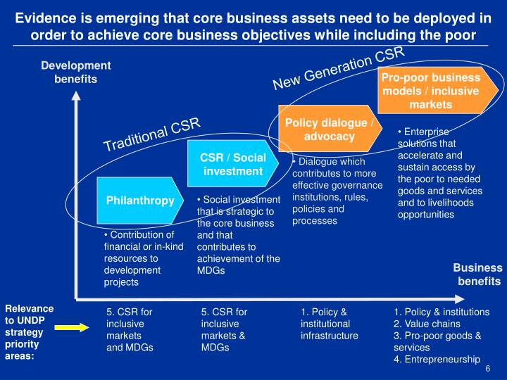 Evidence is emerging that core business assets need to be deployed in order to achieve core business objectives while including the poor