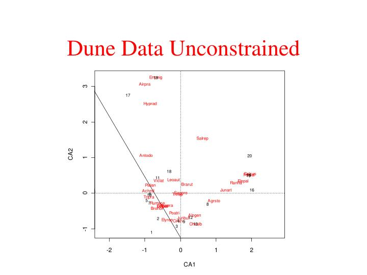 Dune Data Unconstrained