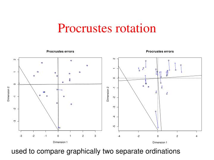 Procrustes rotation