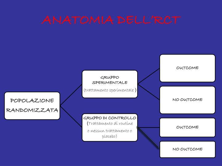 ANATOMIA DELL'RCT