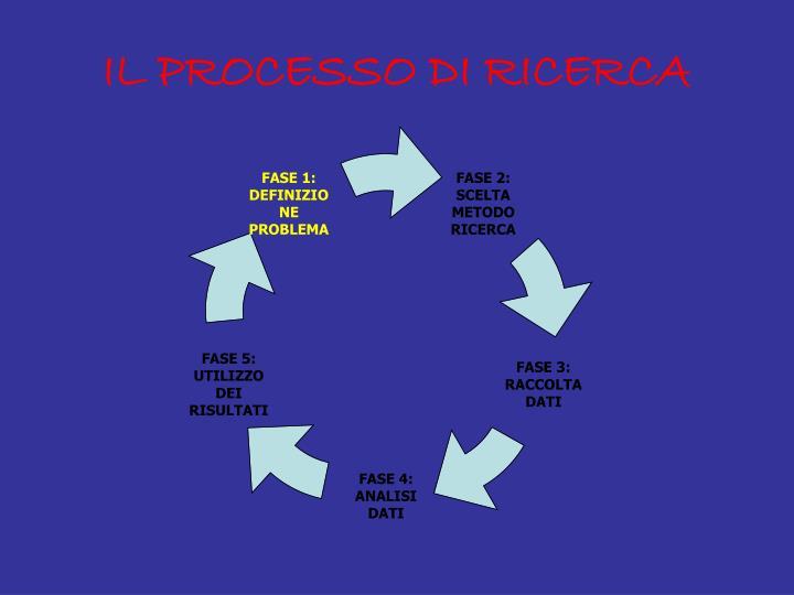 IL PROCESSO DI RICERCA