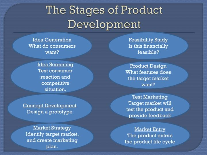 The Stages of Product Development