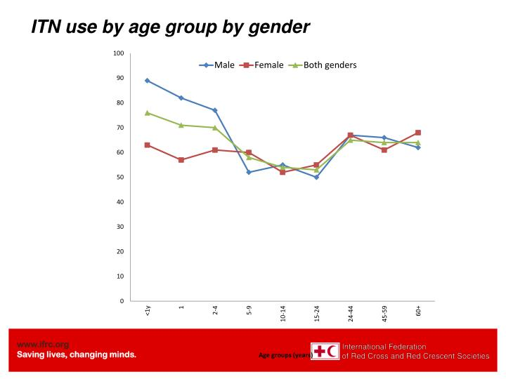 ITN use by age group by gender