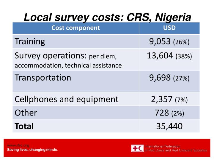 Local survey costs: CRS, Nigeria