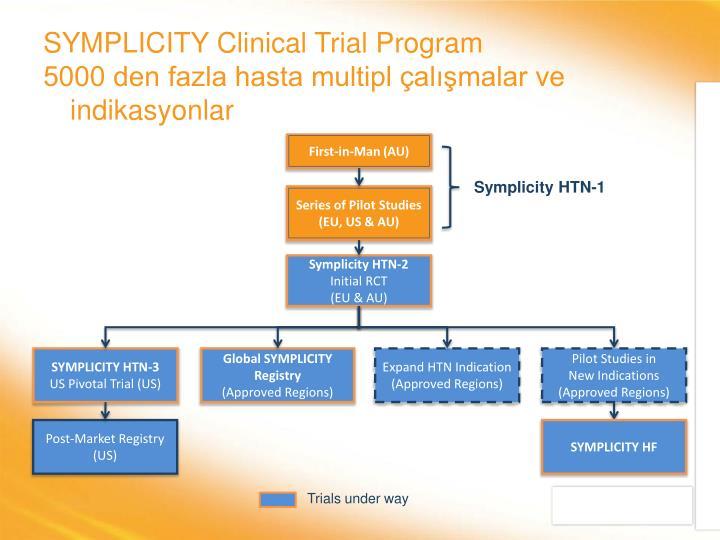 SYMPLICITY Clinical Trial Program