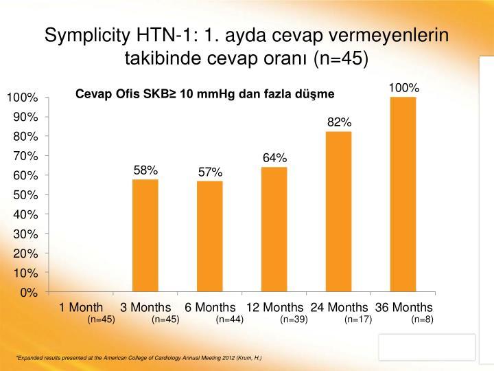 Symplicity HTN-1: