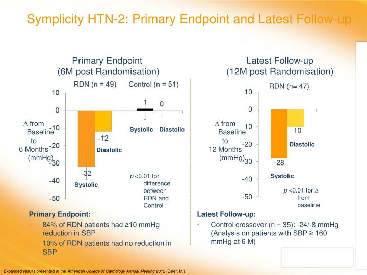 Symplicity HTN-2: Primary Endpoint and Latest Follow-up