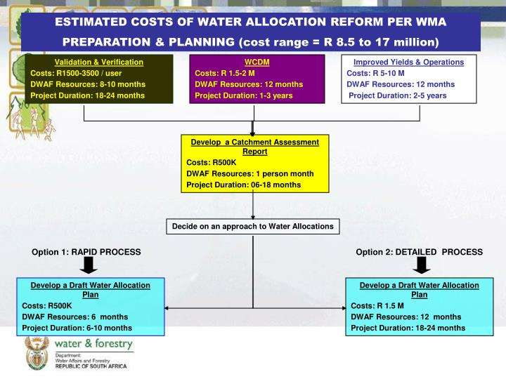 ESTIMATED COSTS OF WATER ALLOCATION REFORM PER WMA