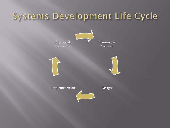 Systems Development Life
