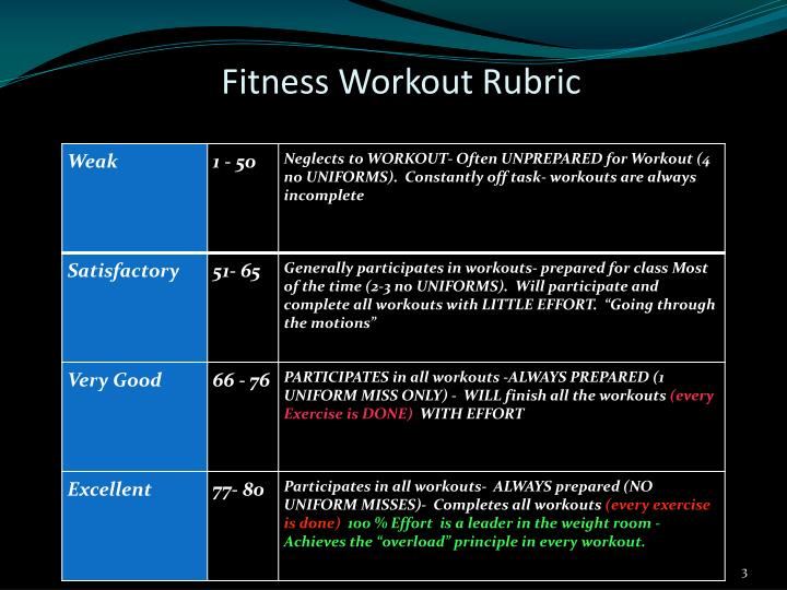 Fitness workout rubric