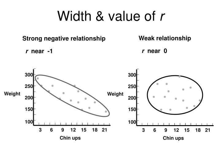 Weak relationship