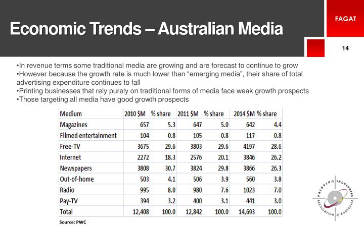 Economic Trends – Australian Media