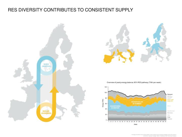 RES DIVERSITY CONTRIBUTES TO CONSISTENT SUPPLY