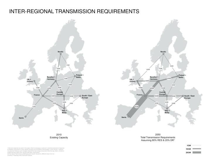 INTER-REGIONAL TRANSMISSION REQUIREMENTS
