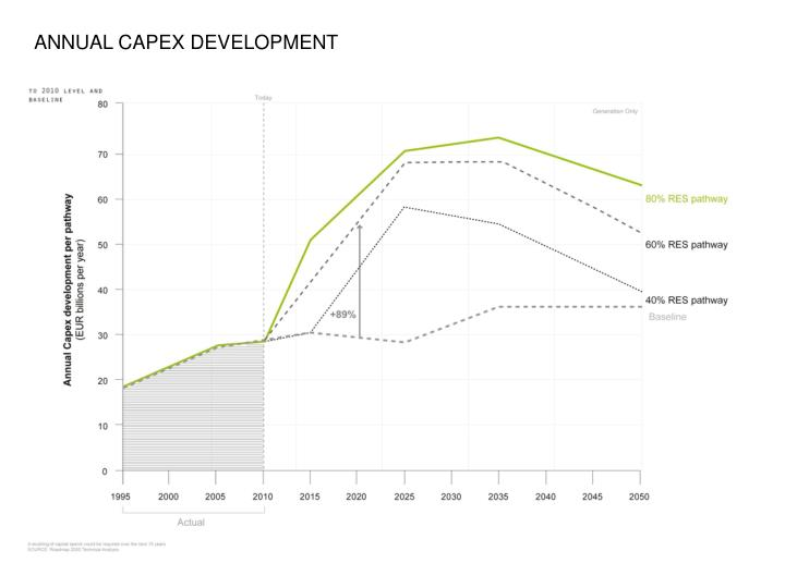 ANNUAL CAPEX DEVELOPMENT