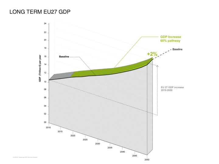LONG TERM EU27 GDP