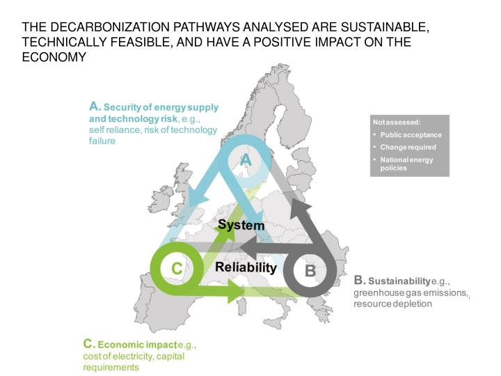THE DECARBONIZATION PATHWAYS ANALYSED ARE SUSTAINABLE, TECHNICALLY FEASIBLE, AND HAVE A POSITIVE IMPACT ON THE ECONOMY