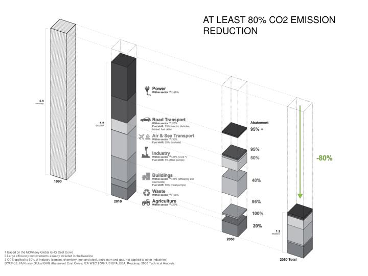 AT LEAST 80% CO2 EMISSION REDUCTION