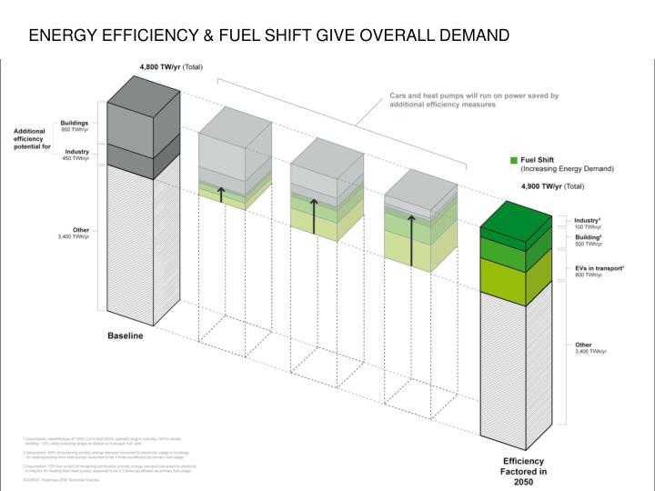 ENERGY EFFICIENCY & FUEL SHIFT GIVE OVERALL DEMAND