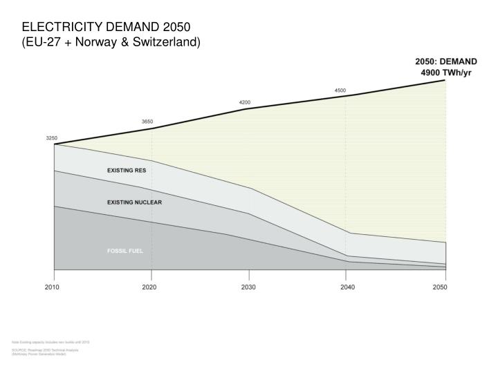 ELECTRICITY DEMAND 2050