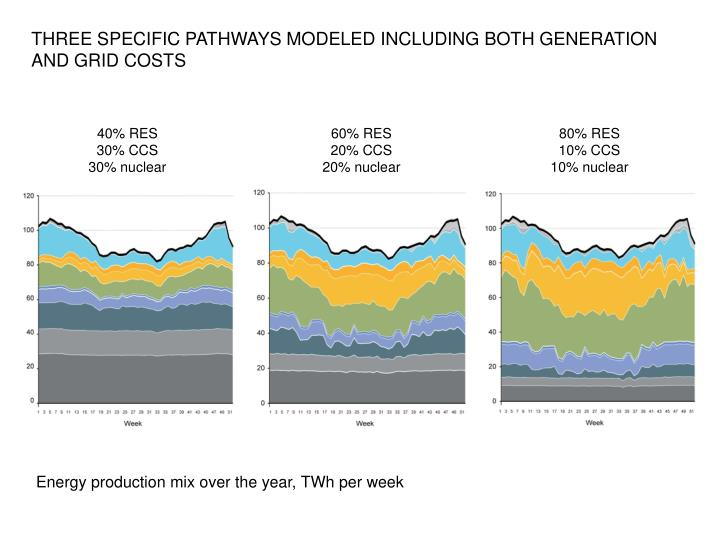 THREE SPECIFIC PATHWAYS MODELED INCLUDING BOTH GENERATION AND GRID COSTS