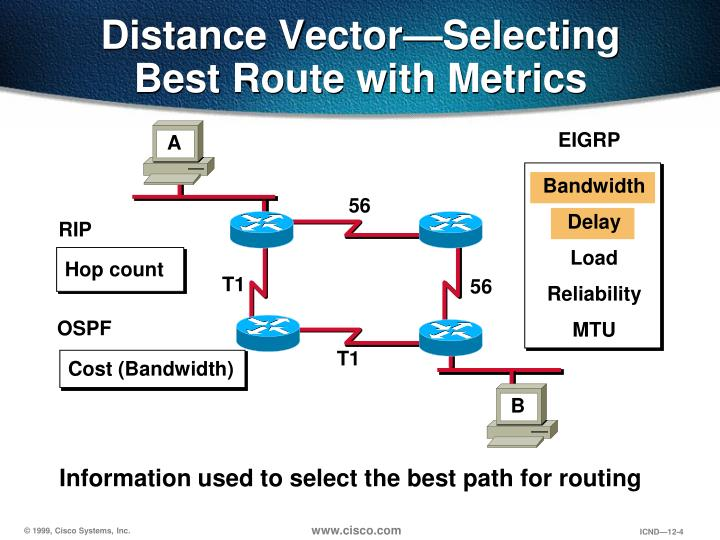 Information used to select the best path for routing