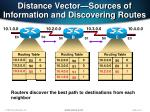 distance vector sources of information and discovering routes1