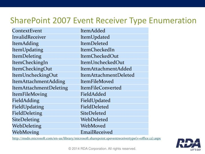 SharePoint 2007 Event Receiver Type Enumeration