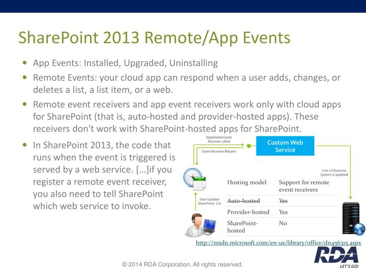 SharePoint 2013 Remote/App Events