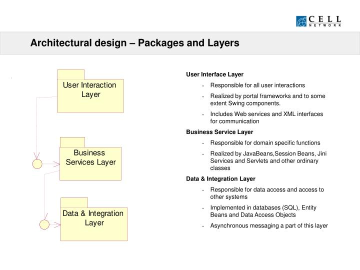 Architectural design – Packages and Layers