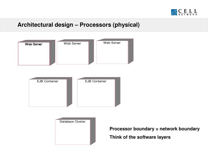 Architectural design – Processors (physical)