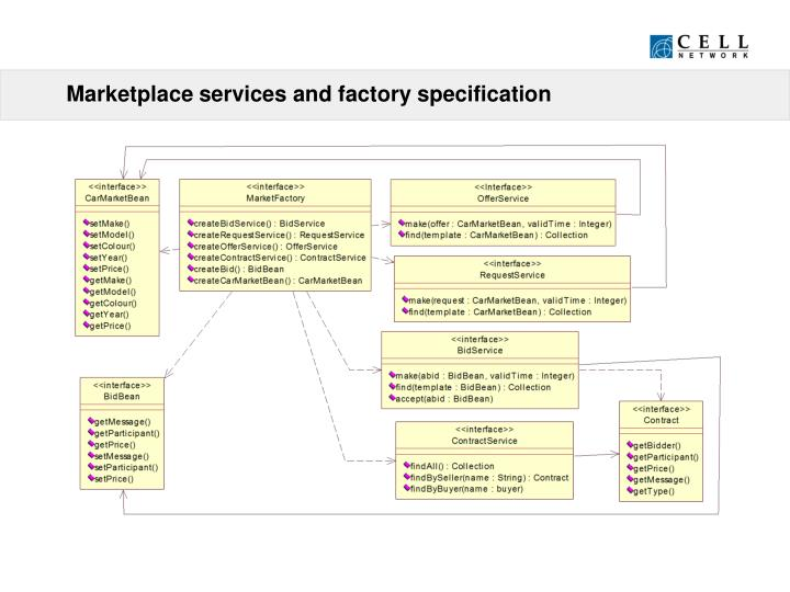 Marketplace services and factory specification