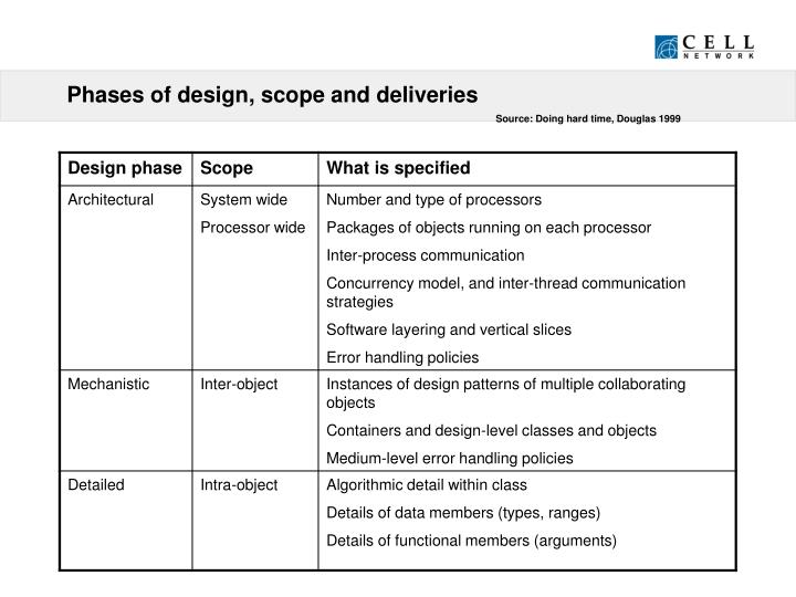 Phases of design, scope and deliveries