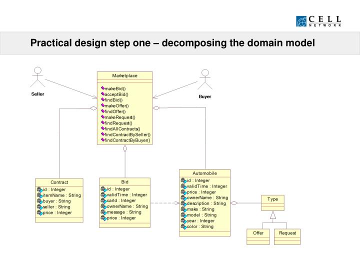 Practical design step one – decomposing the domain model