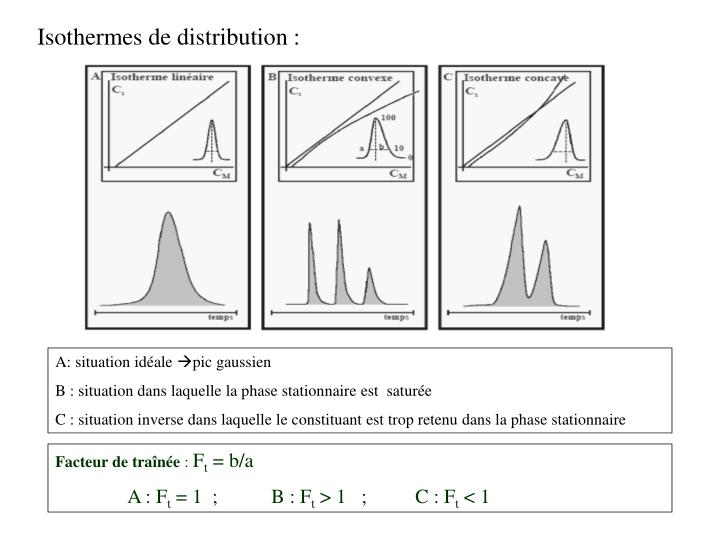 Isothermes de distribution :