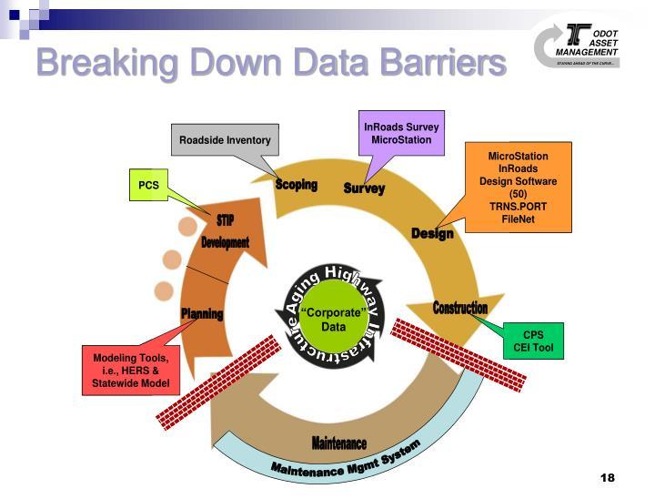Breaking Down Data Barriers