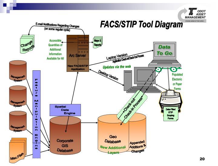 FACS/STIP Tool Diagram