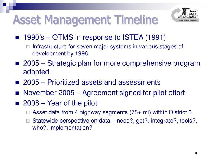Asset Management Timeline