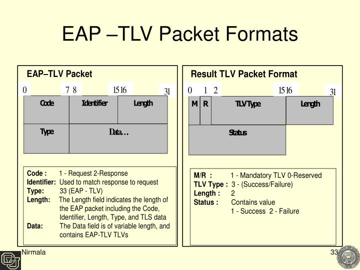 EAP –TLV Packet Formats