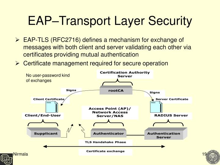 EAP–Transport Layer Security