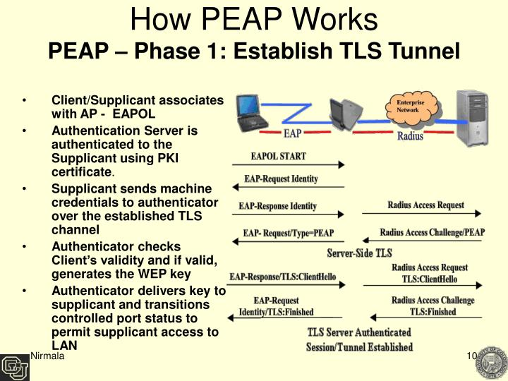 How PEAP Works