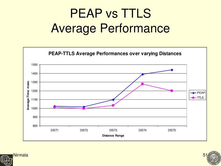 PEAP vs TTLS