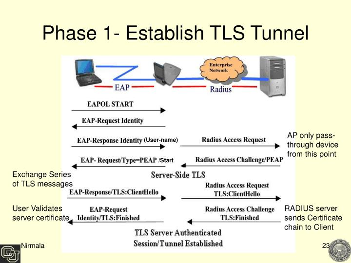 Phase 1- Establish TLS Tunnel