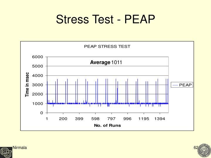 Stress Test - PEAP