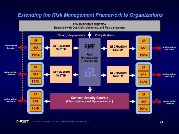 Extending the Risk Management Framework to Organizations