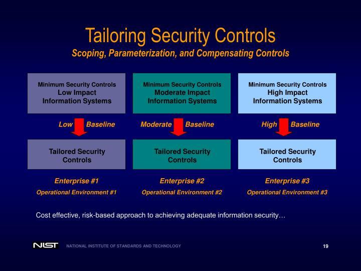 Minimum Security Controls